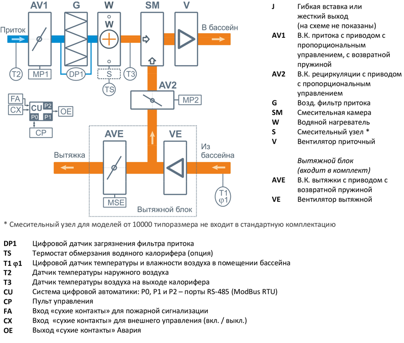 Структурная схема Breezart 1000 Aqua Pool Mix