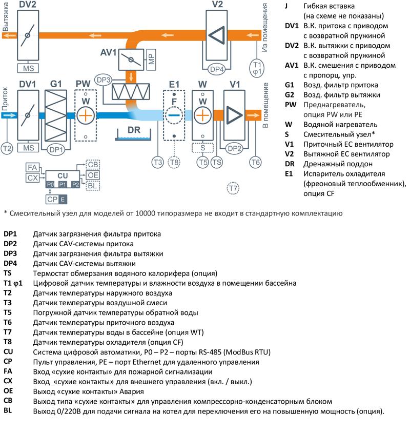 Структурная схема Breezart 1000 Aqua Pool SM