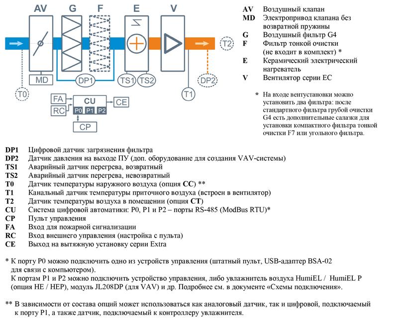Структурная схема Breezart 1000 Lux PTC
