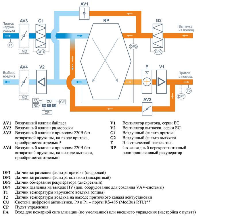 Структурная схема Breezart 1000 Lux RP PB