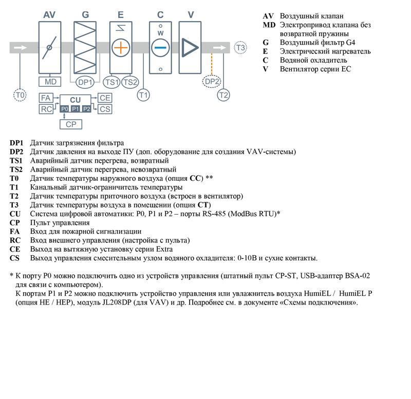 Структурная схема Breezart 1000 Lux W PTC