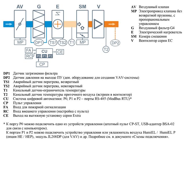 Структурная схема Breezart 1000 Mix PTC