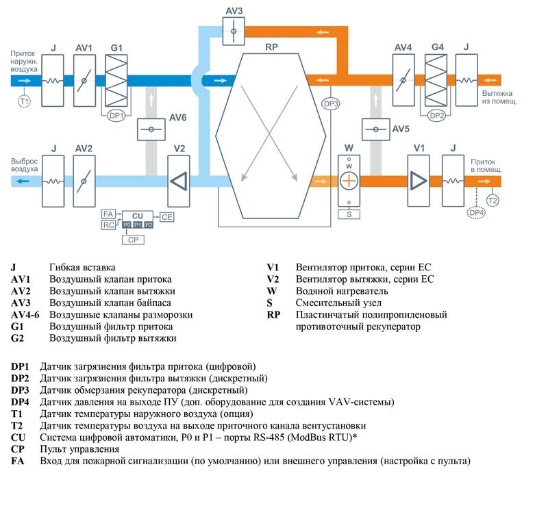 Структурная схема Breezart 2700 Aqua RP SB