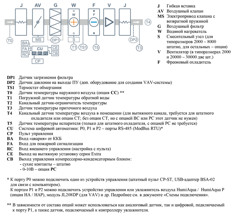 Структурная схема Breezart 6000 Aqua F