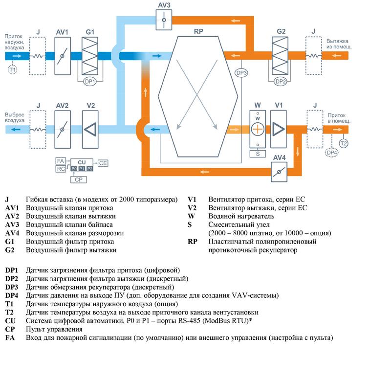 Структурная схема Breezart 2000 Aqua RP PB