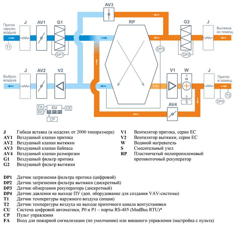 Структурная схема Breezart 1000 Aqua RP SB