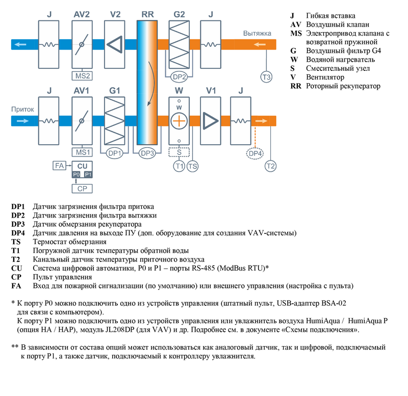 Структурная схема Breezart 2700 Aqua RR