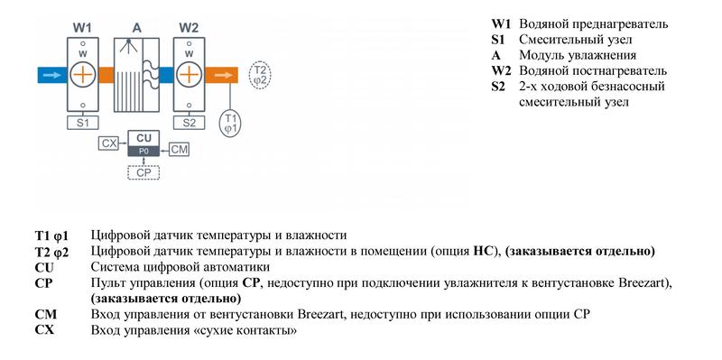 Структурная схема Breezart 1000 Humi Aqua P