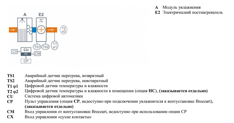 Структурная схема Breezart 1000 Humi EL