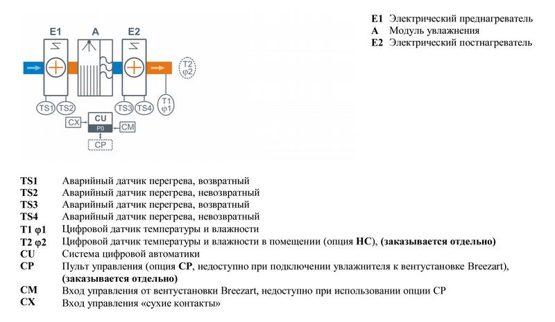 Структурная схема Breezart 550 Humi EL P
