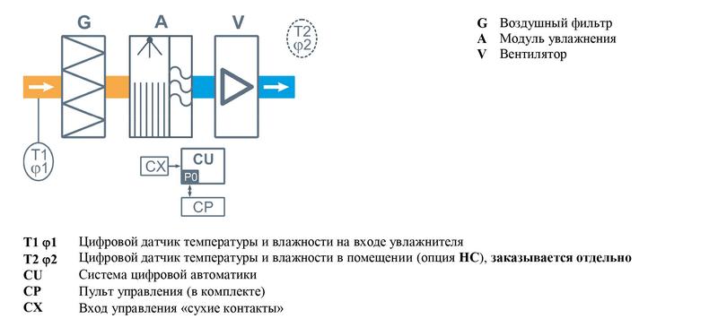 Структурная схема Breezart 1000 Humi Stat