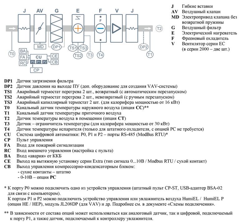 Структурная схема Breezart 6000 Lux F