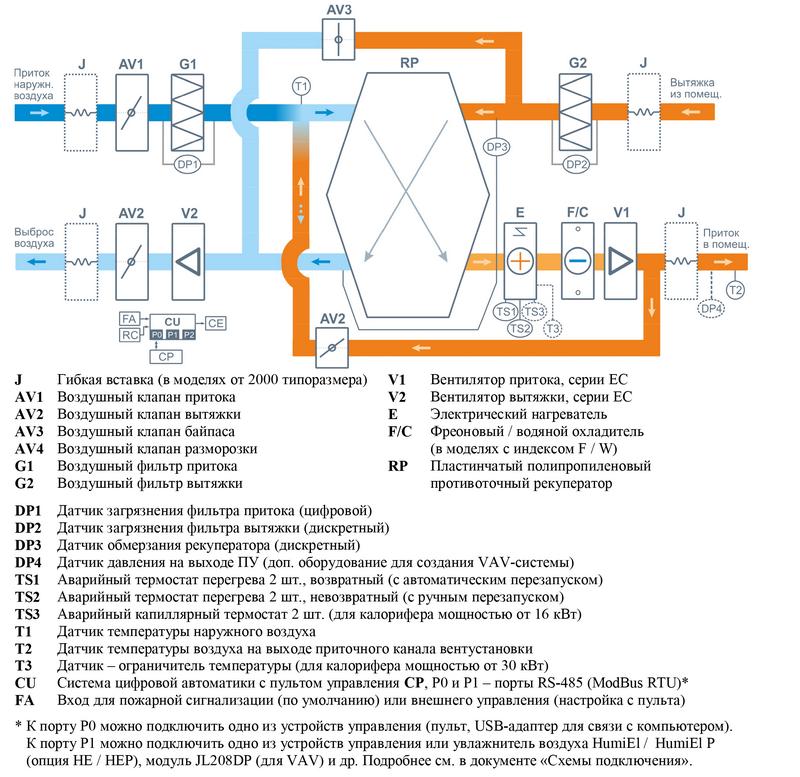 Структурная схема Breezart 2000 Lux RP W PB
