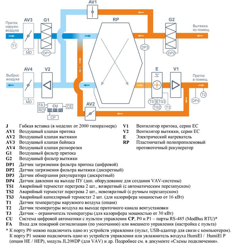 Структурная схема Breezart 3700 Lux RP PB