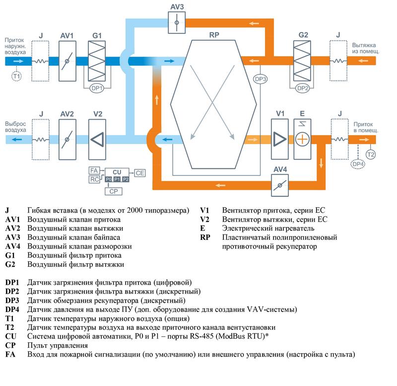 Структурная схема Breezart 1000 Lux RP SB